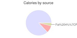 Rye grain, calories by source
